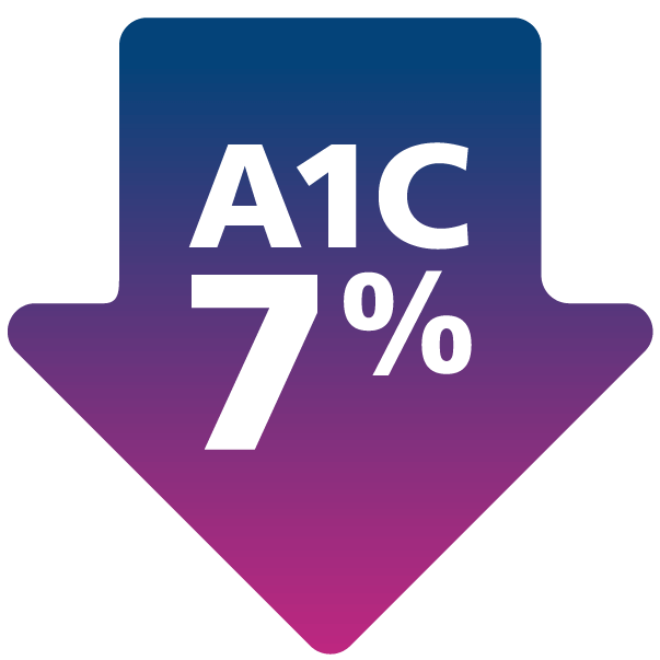 Average A1C below 7% consistently achieved across all trials